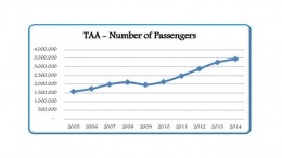 tanzania-aviation-growth