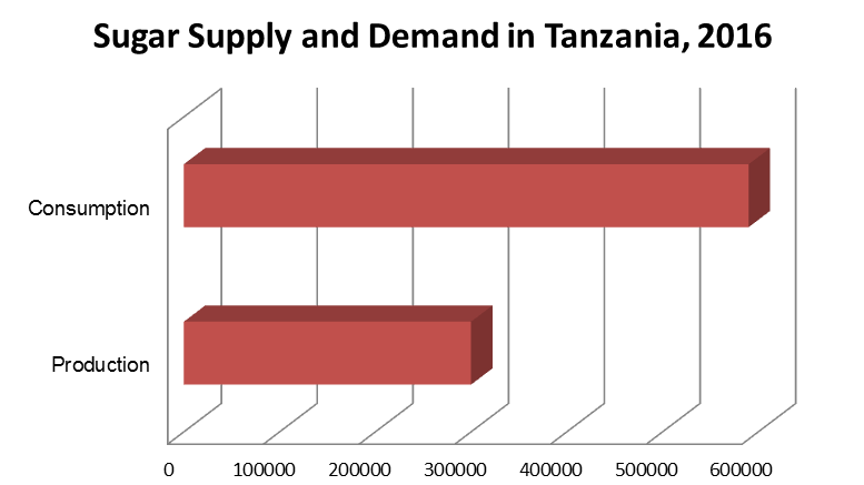 tanzania sugar demand supply