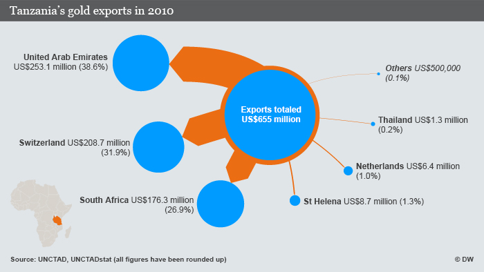 Tanzania gold exports by country in 2010