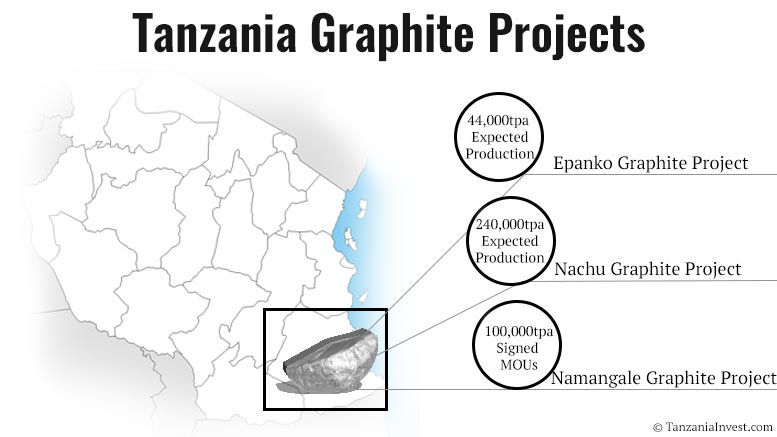 tanzania graphite projects nachu namangala epanko