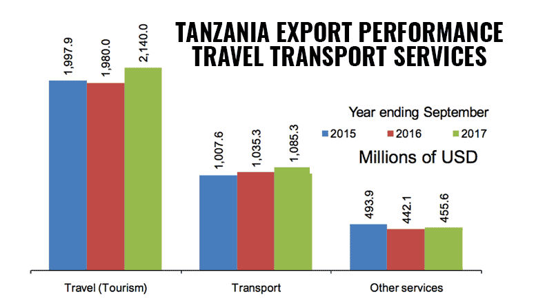 Tanzania exports services september 2017