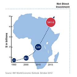 Tanzania-fdi-top-destination