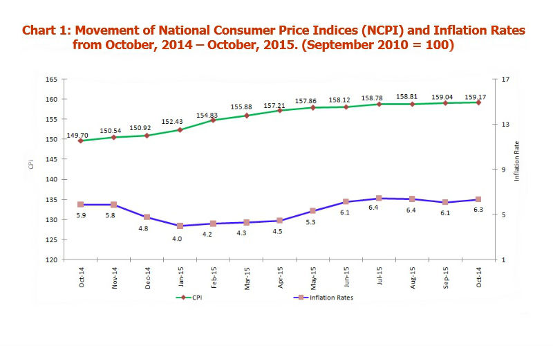 tanzania-core-inflation-october