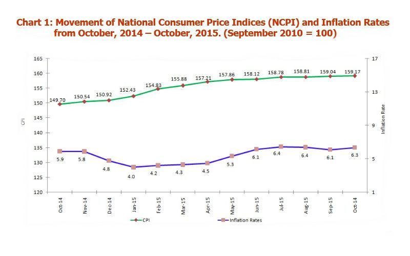 tanzania-core-inflation-october