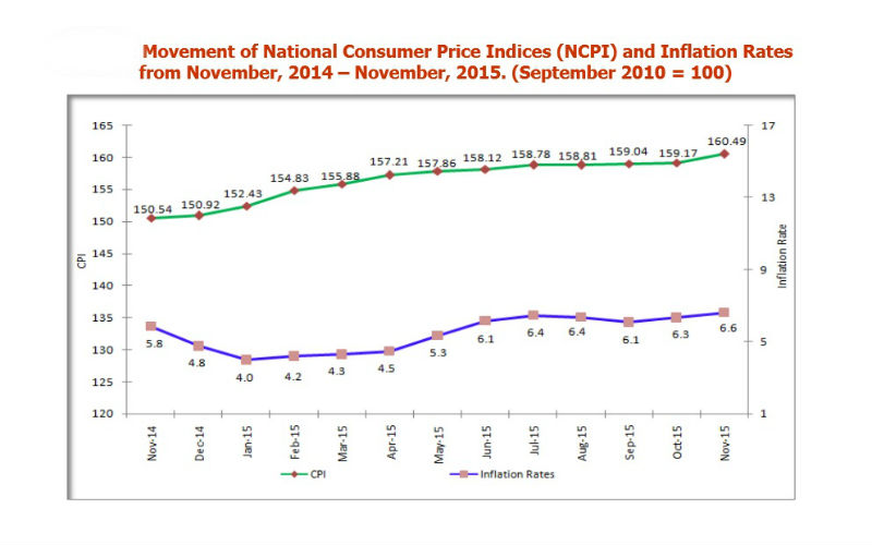 tanzania-inflation-november-2015