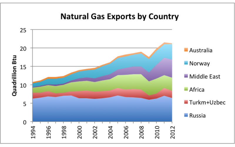 tanzania-natural-gas-export-africa