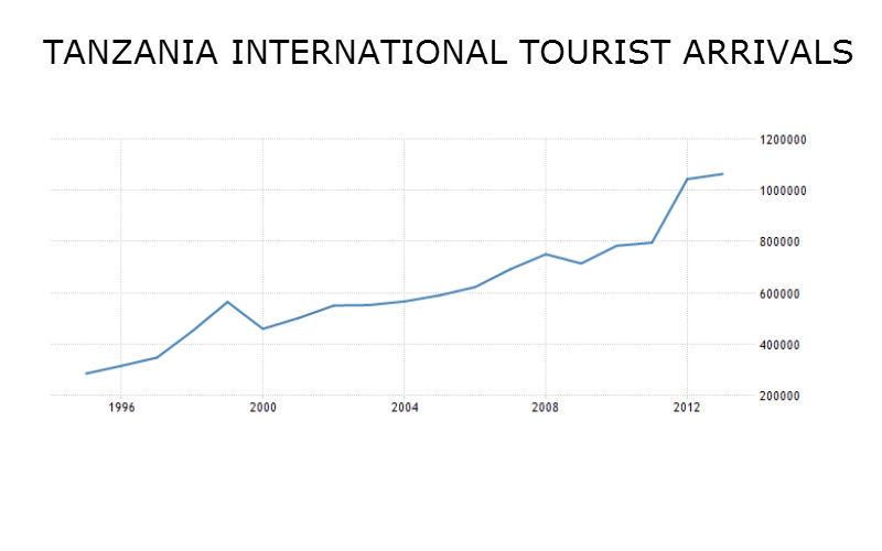 tanzania-tourist-arrivals