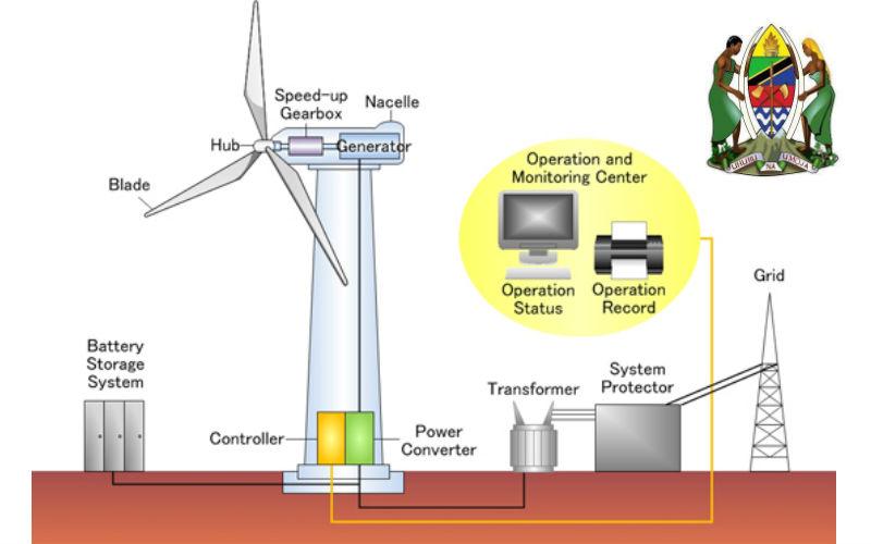 tanzania-wind-power