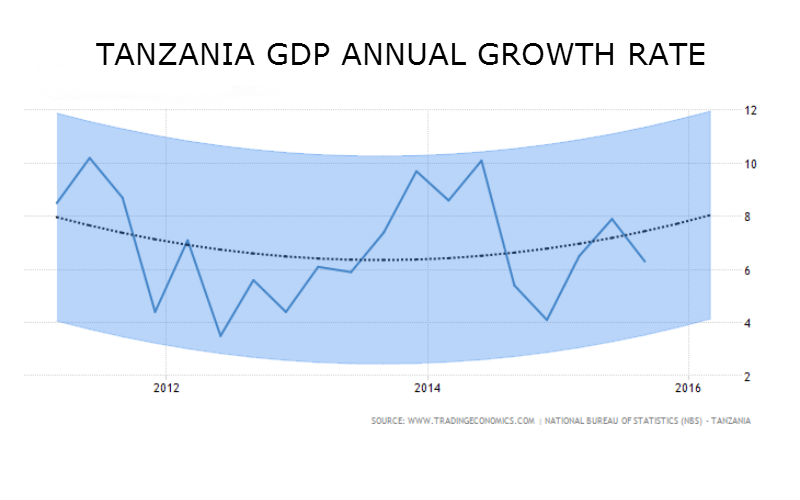 tanzania-gdp-economic-growth-2015