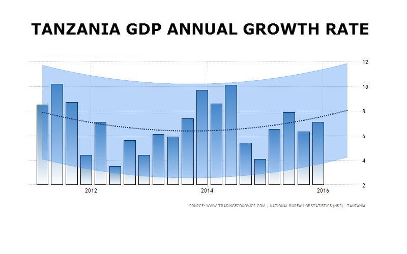 tanzania-gdp-growth-q4-2015