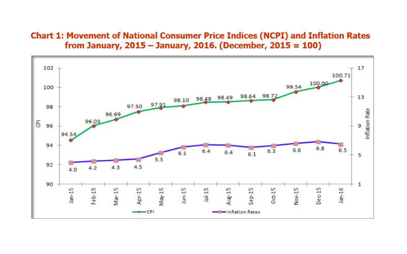 tanzania-inflation-january-2016