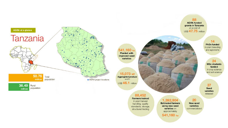 agra-tanzania