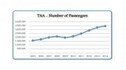 tanzania-aviation-growth
