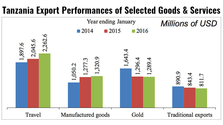 tanzania-exports-trade-january-2016