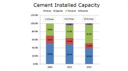 Tanzania Cement Installed Capacity