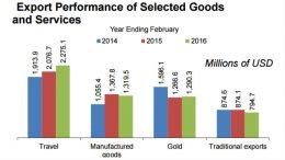 Tanzania export February 2016