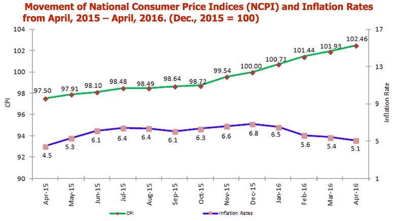 Tanzania Annual Inflation in April 2016