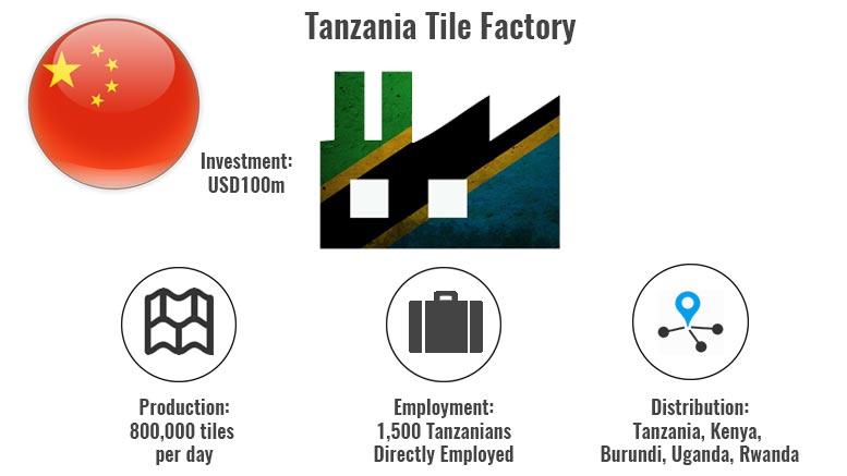 Tanzania tile factory Mkuranga