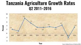 Tanzania agriculture growth q2 2016
