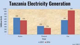 Tanzania electricity generation