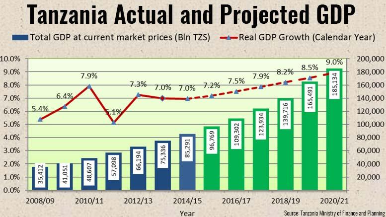 Tanzania GDP Forecast