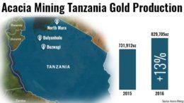 Acacia Mining Tanzania Gold Production 2016