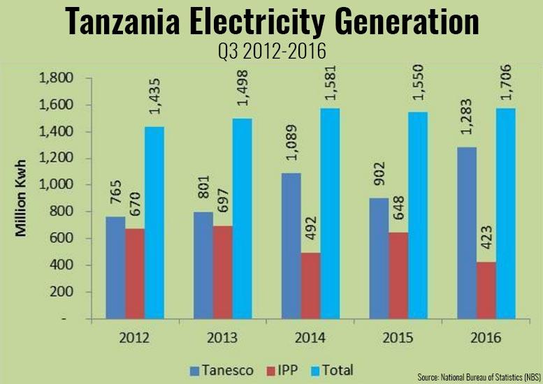 Tanzania Electricity Generation Q3 2012-2016
