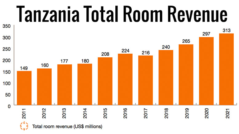 Tanzania total room revenue 2011-2021
