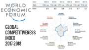 WEF Tanzania Global Competitiveness Index 2017-2018