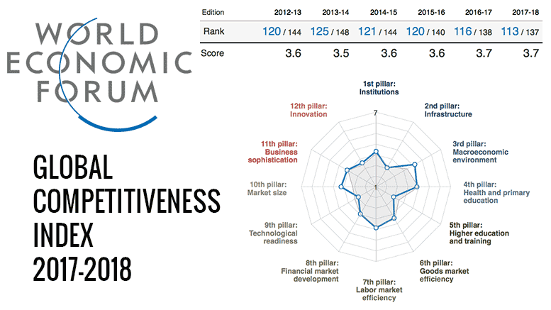 world economy global competitive strategies The united states is the world's most competitive economy, according to a newly styled world economic forum (wef) report on the global economy it finished just ahead of singapore, germany.