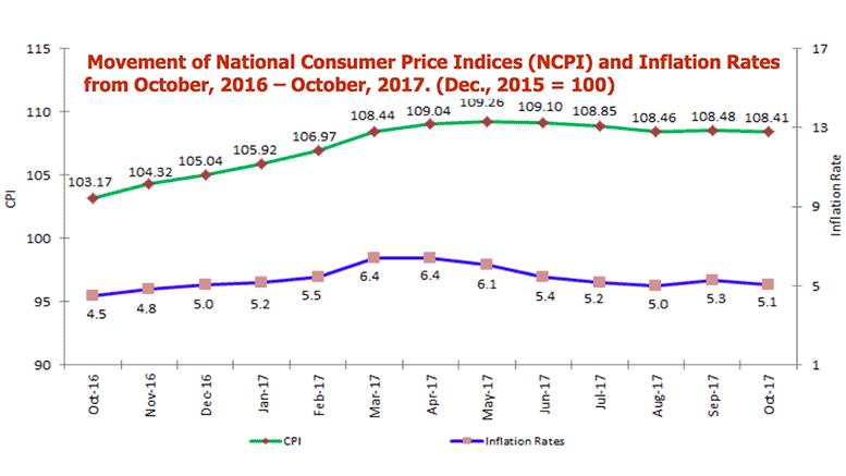 Tanzania Inflation October 2017