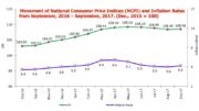 Tanzania Inflation September 2017