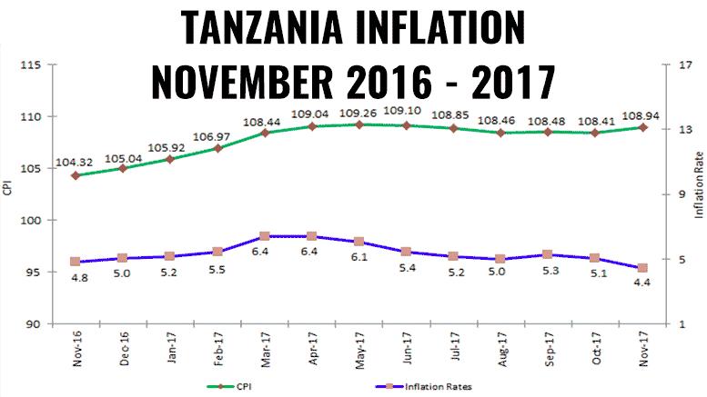 TANZANIA INFLATION NOVEMBER 2017