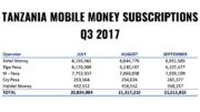Tanzania mobile money subscriptions Q3 2017