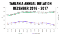 TANZANIA INFLATION DECEMBER 2017