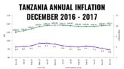 TANZANIA INFLATION DECEMBER 2017