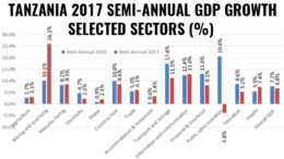 Tanzania GDP growth H1 2017