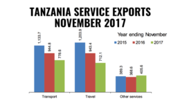 Tanzania Exports Services november 2017