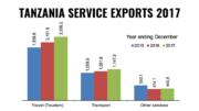 Tanzania service exports 2017