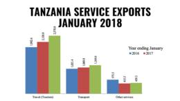 Tanzania service exports january 2018