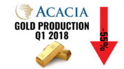 Acacia gold production Q1 2018