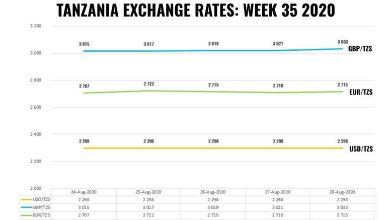 TANZANIA FOREX EXCHANGE RATES WEEK 35 2020