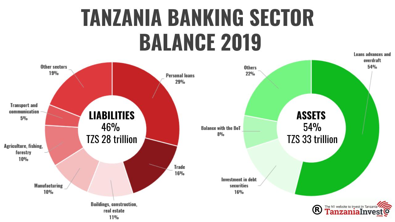 TANZANIA BANKING ASSETS LIABILITIES 2019