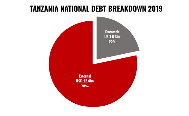 TANZANIA DEBT BREAKDOWN 2019