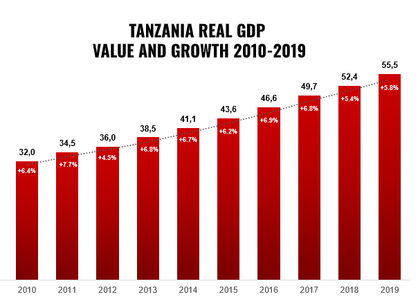TANZANIA ECONOMY GDP VALUE GROWTH 2019