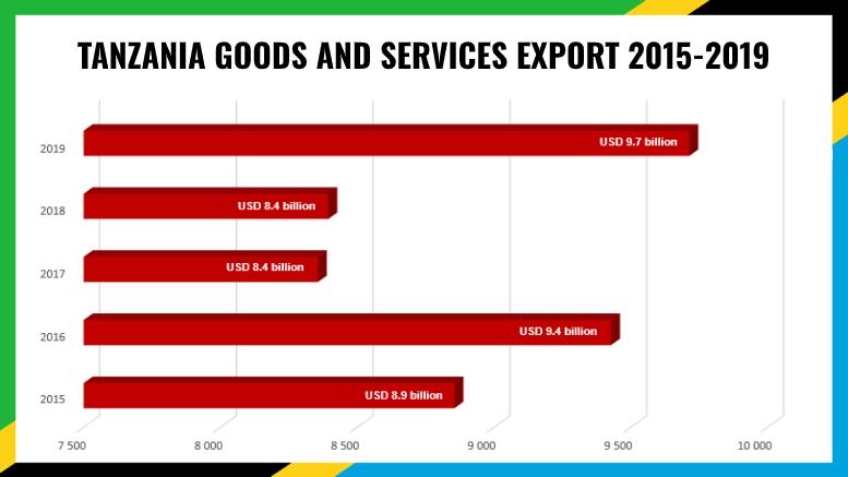 TANZANIA EXPORT 2019