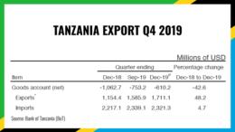TANZANIA EXPORT Q4 2019