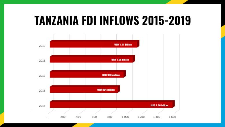 TANZANIA FDI 2019