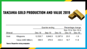 TANZANIA GOLD PRODUCTION VALUE Q4 2019