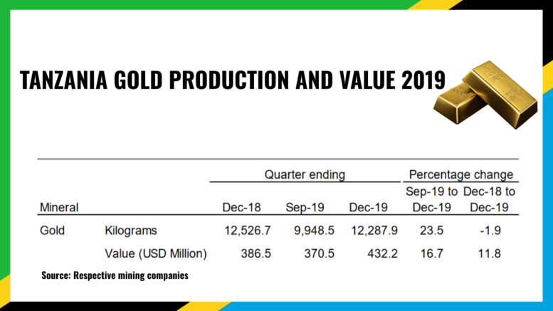 TANZANIA GOLD PRODUCTION VALUE Q4 2019